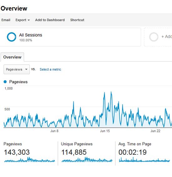 statistik blog hasrulhassan.com jun 2014