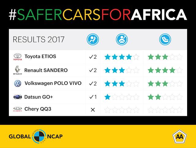 VW Polo IV ganha 3 estrelas em teste do Global NCAP