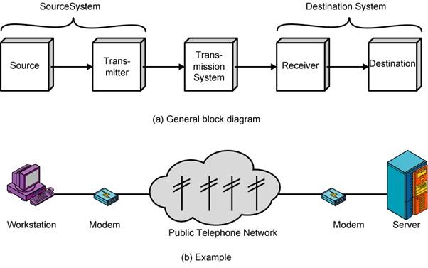 Komunikasi dan transmisi data jaringan komputer modul makalah memahami komunikasi dan transmisi data jaringan komputer 1 ccuart Images