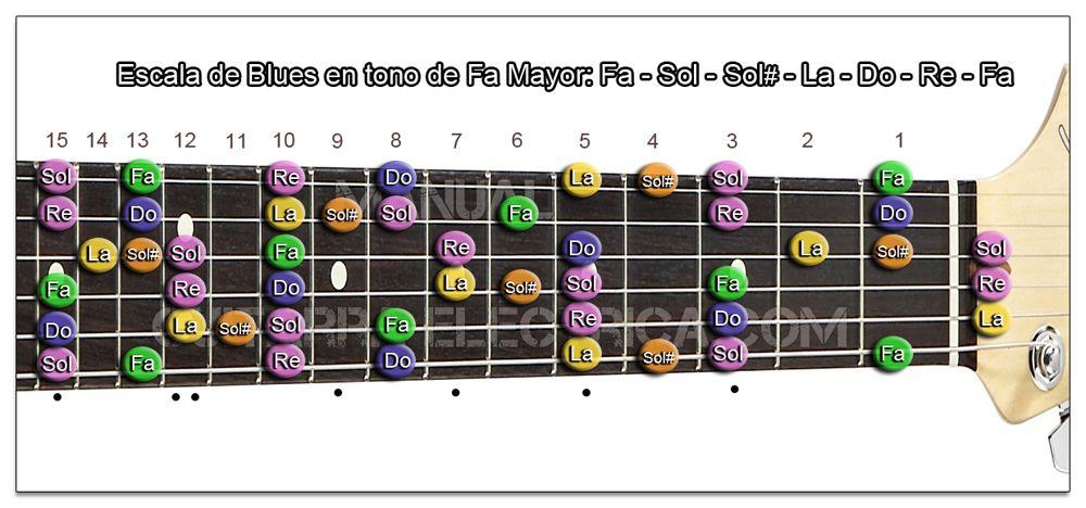 Escala de Blues Fa mayor Guitarra (Zurdo)