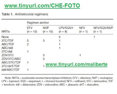 FOTO ICCARRE Dr Cal Cohen vih HIV Nevirapine inhibiteur protéase