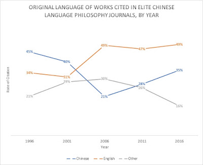 How Often Do Chinese Philosophy Journals Cite English-Language Work?
