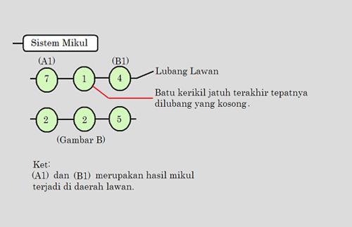 Memikul or Piculs system