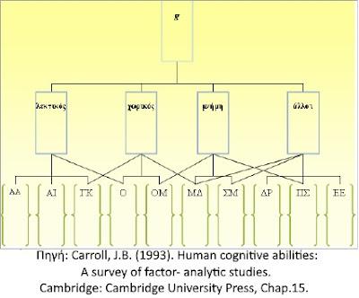 Ιεραρχικό μοντέλο νοητικών ικανοτήτων - Παράγοντας G