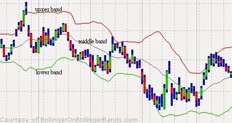 Aturan Lengkap Forex Trading System Dengan Bollinger Bands Untuk OP Akurat