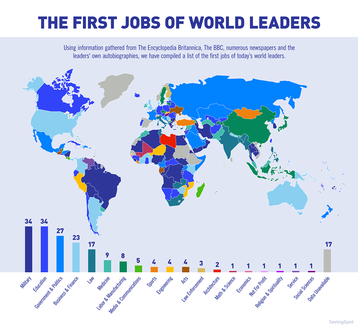 The first jobs of the world's leaders