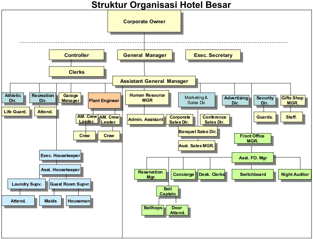 Struktur Organisasi Hotel