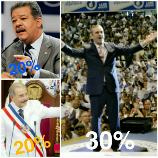 Nueva encuesta (IDEAME) Luis Abinader 30% y un empate técnico entre Danilo y Leonel con un 20%. Cada uno.