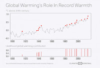 Global Warming's Role in Record Warmth (Credit: climatecentral.org) Click to Enlarge.