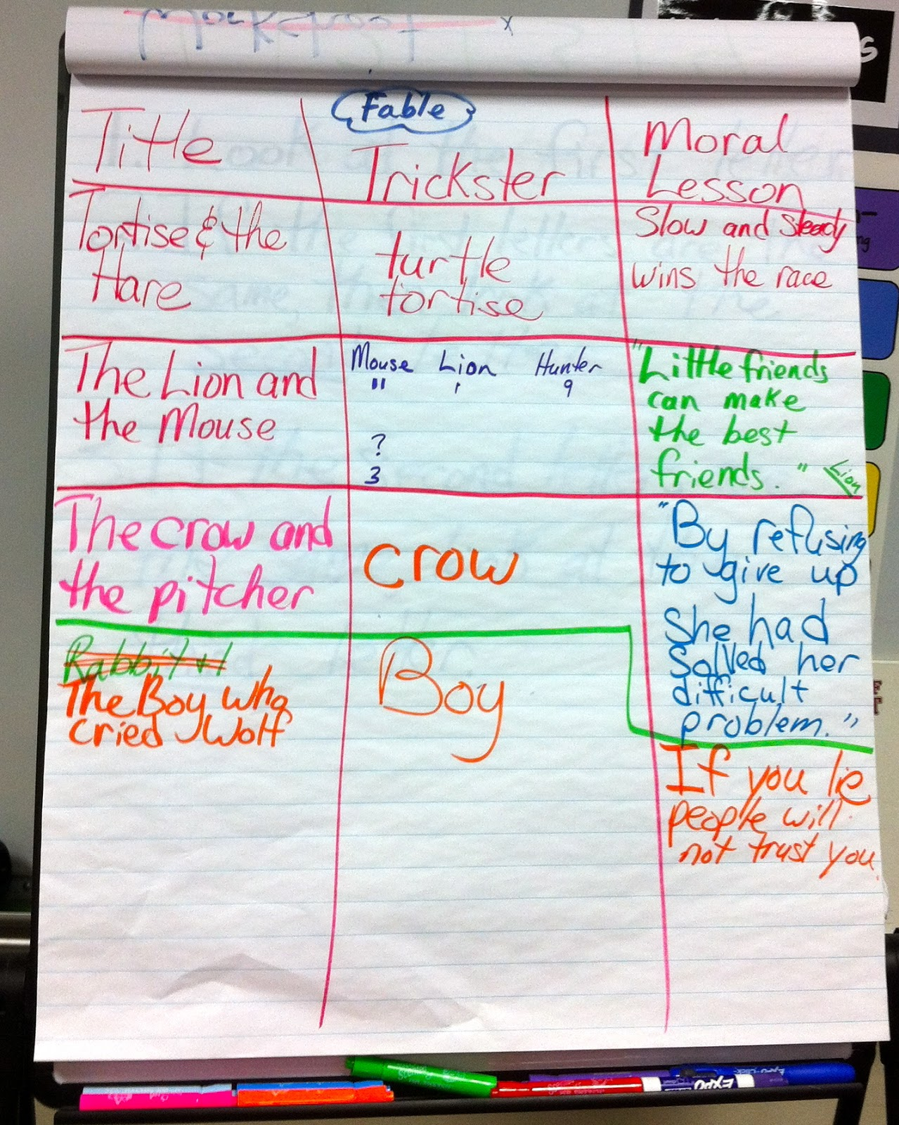 2nd Grade Action Fables