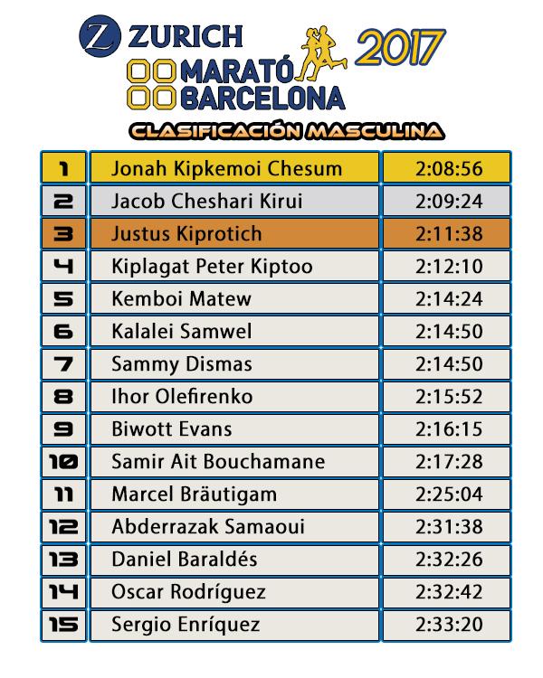 Clasificación Masculina - Zurich Marató de Barcelona 2017