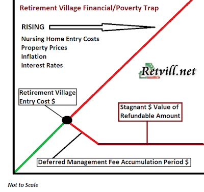 retirement village poverty trap