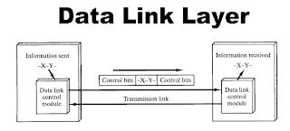 Physical Layer dan Data Link Layer - Reffint8