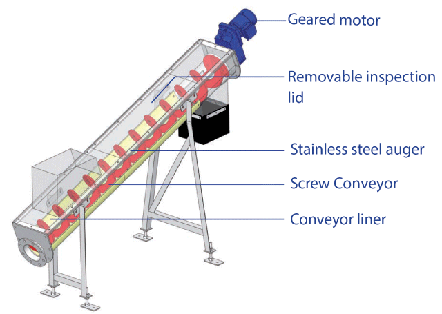 Mechanical Engineering Screw Conveyor