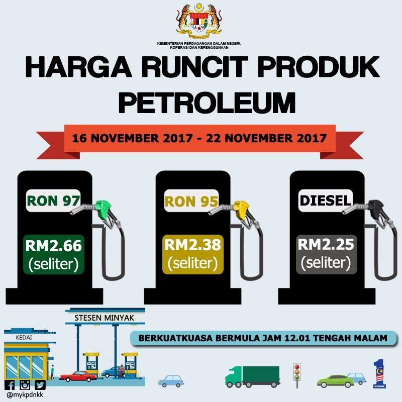 Harga Minyak Naik Petrol Price Ron 95: RM2.38, 97: RM2.66 ...