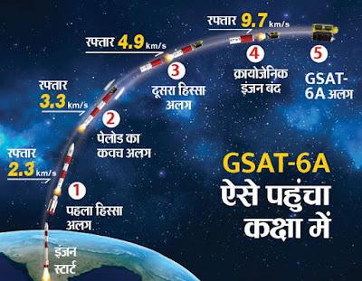 Communication Satellite GSAT-6A Technical Delay: Sent on Thursday