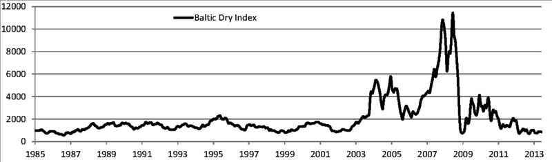 baltic dry index wiki