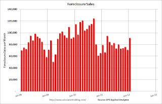 LPS Foreclosure Sales