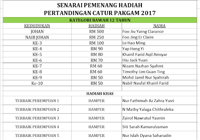 Senarai pemenang hadiah Kejohanan Catur PAKGAM 2017