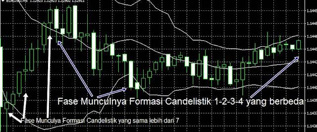 Cara Trading Forex Frofitable Dengan Strategi Candelistik Sederhana Terbaru