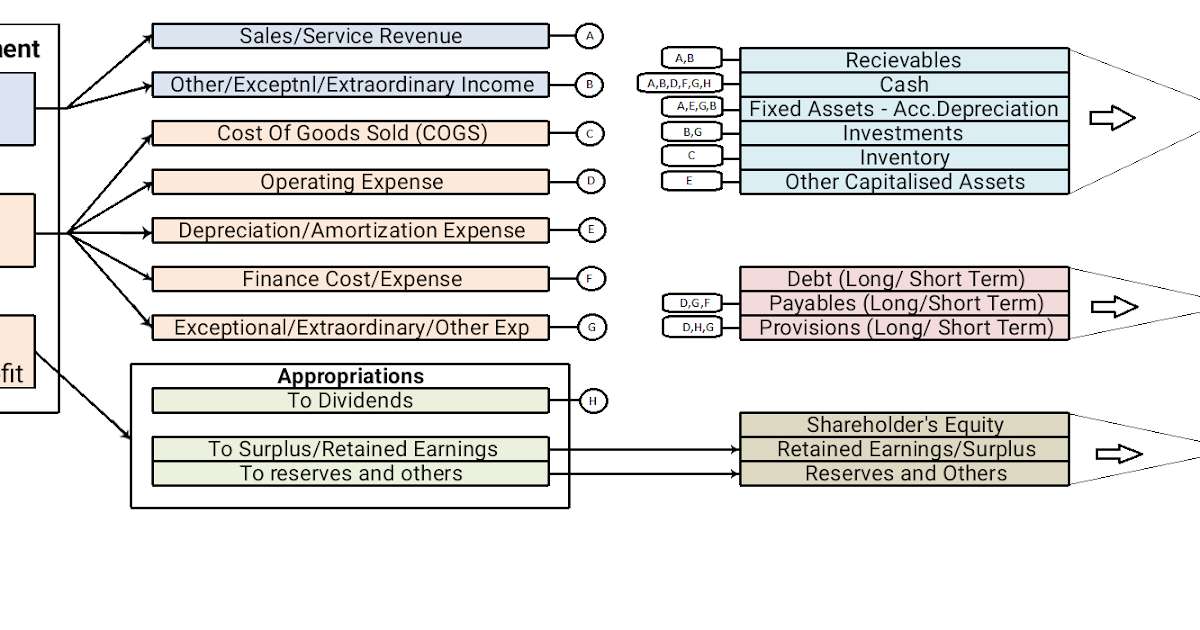 relationship between various financial statements The four main financial statements are used to show different aspects of a business it is important to understand the relationship between financial statements as this allows a full understanding of the financial performance of the business when analyzing financial statements.