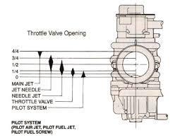 Carburetor tuning imej