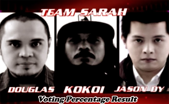 The Voice of the Philippines Season 2 Team Sarah Voting Percentage Result February 1, 2015