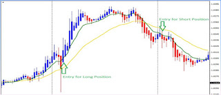 Trik Trading Emas Day Trade Pullback Strategy