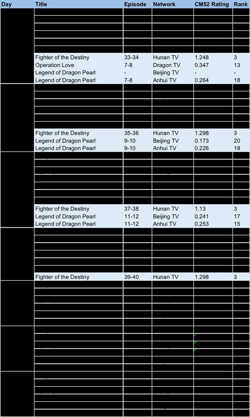 Dramapanda Ratings