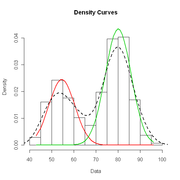 how to find gaussian value in r