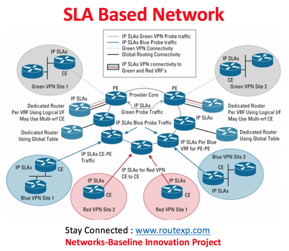 fig 11 sla based networks