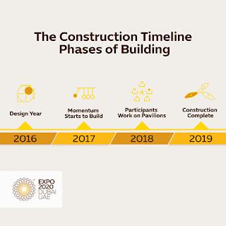 موقع إكسبو 2020 Expo 2020 Dubai
