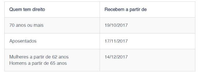 calendário de pagamento cotas PIS PASEP