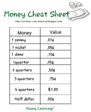 http://common-core-resource.blogspot.com/2014/03/teach-children-about-money-cheat-sheet.html