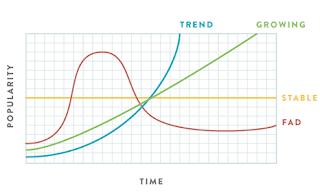 นักลงทุน VI กับ Fad และ Trend