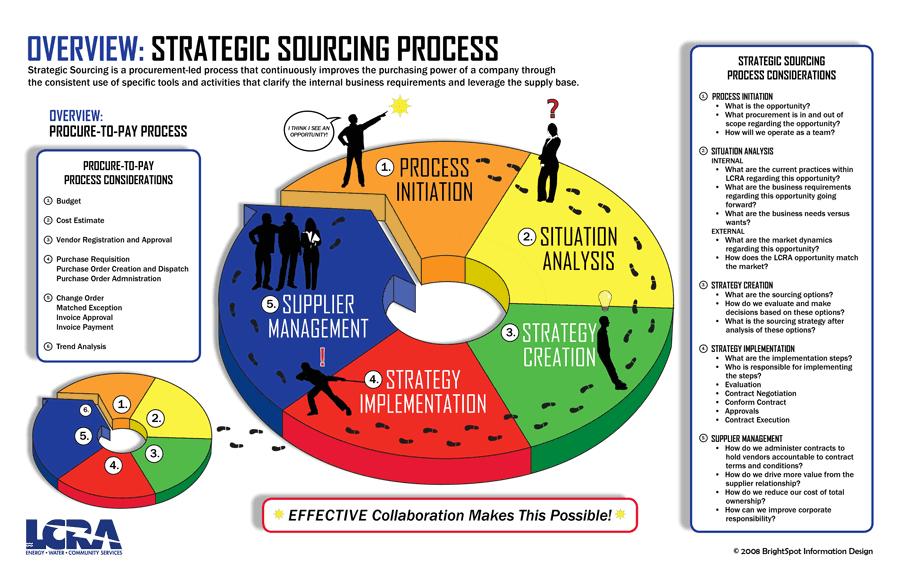 Strategic procurement in supply chain management