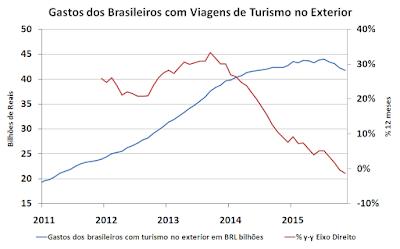 Gastos dos Brasileiros