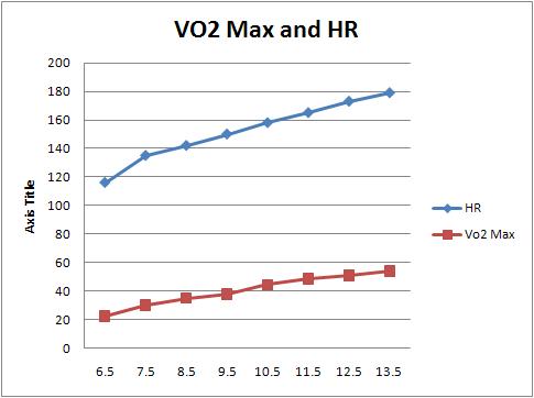 Scădere în greutate vo2 max. Metode de imbunatatire VO2max | Centrul Medical Superfit