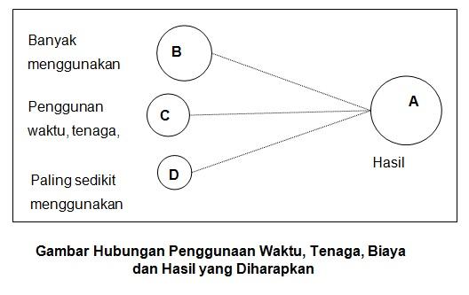 Prinsip-Prinsip Manajemen Keuangan Di Sekolah