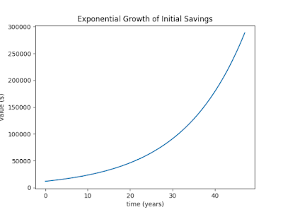 Graph of exponential growth of a $12,000 initial investment