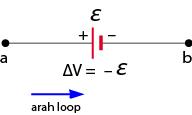 jika loop bertemu dengan kutub positif ggl maka ggl bernilai negatif