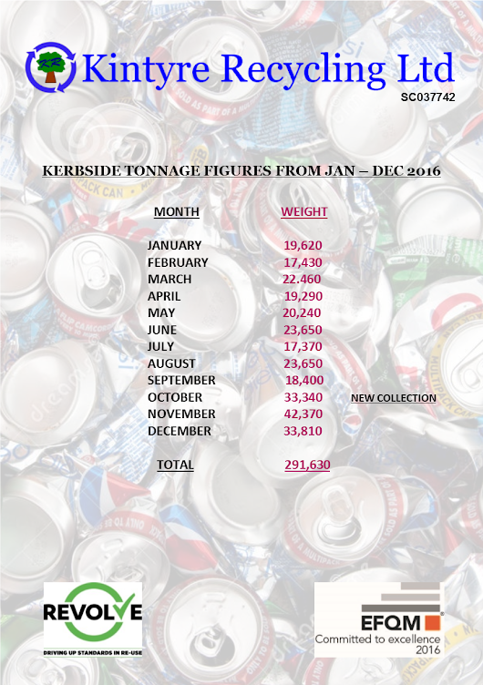 Recycling figures from Jan - Dec 2016