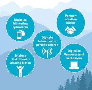 Vielfältige Aufgaben für die Hotellerie im Bereich Digitalisierung