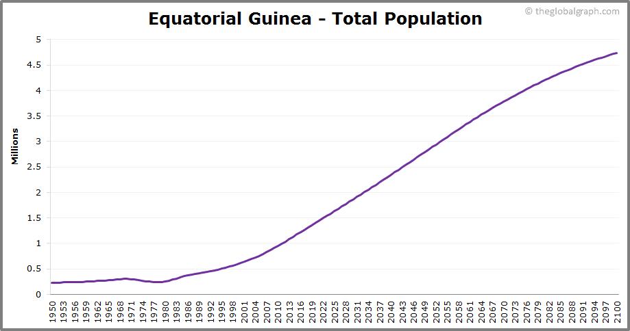 Equatorial Guinea  Total Population Trend