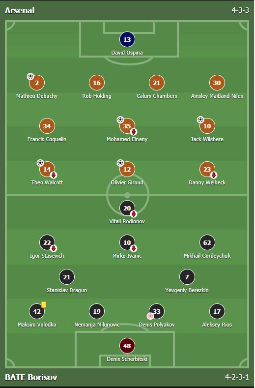 แทงบอลออนไลน์ บาคาร่า ผลการแข่งขันระหว่าง Arsenal Vs BATE Borisov