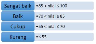 kriteria kelulusan SMA/SMK