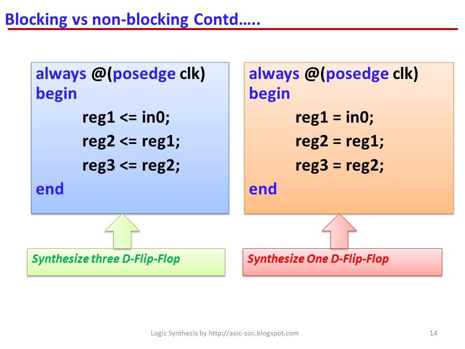 Asic System On Chip Vlsi Design Blocking Vs Non Blocking
