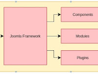 Memahami Arsitektur CMS Joomla