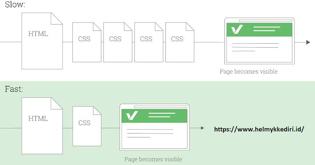 Cara meload CSS tanpa menunda rendering