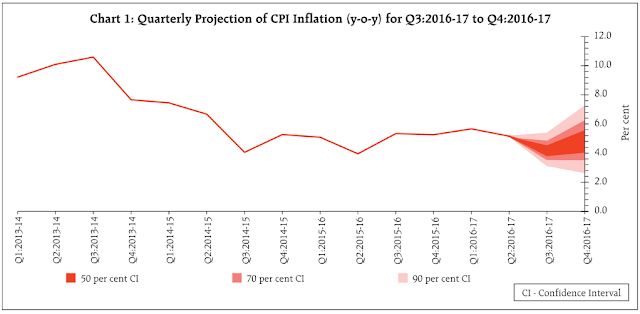quarterly projection of CPI inflation (yoy) for q3 of 2016-17 to q4 of 2016-17